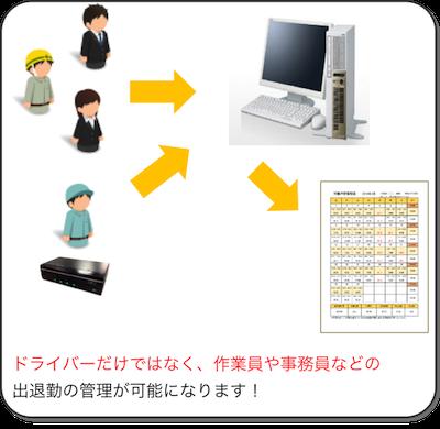 GrowthBOX出退勤管理システムのメリット